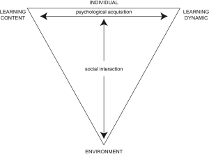 Illeris Learning Triangle